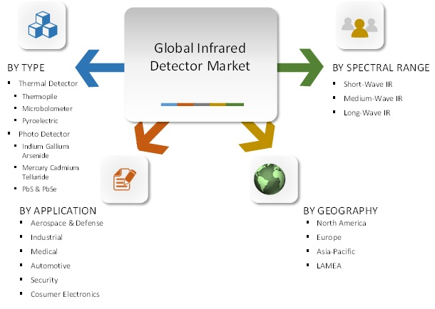 Global Infrared Detector Market Segmentation