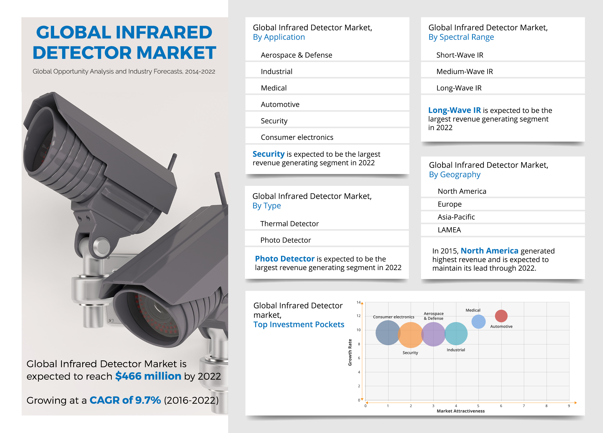 Global Infrared Detector Market