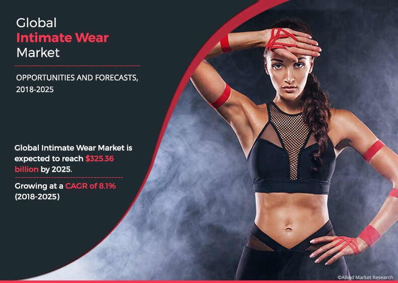 global intimate wear market
