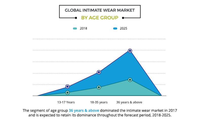global intimate wear market by age group