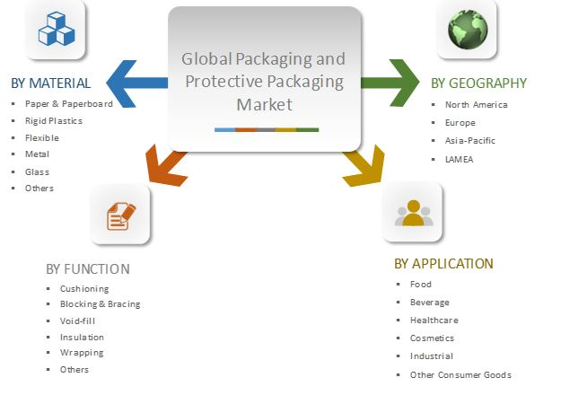 Global Packaging and Protective Packaging Market Segmentation