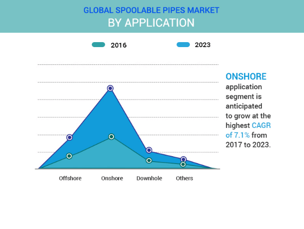 GLOBAL SPOOLABLE PIPES MARKET SHARE: BY APPLICATION