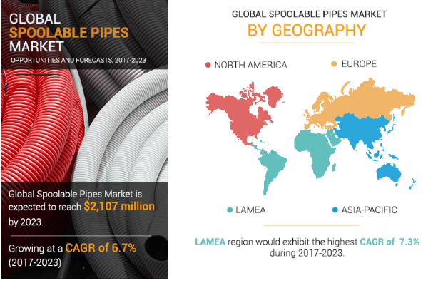 GLOBAL SPOOLABLE PIPES MARKET SHARE: BY GEOGRAPHY