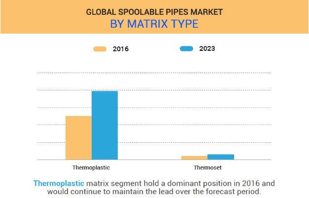 GLOBAL SPOOLABLE PIPES MARKET SHARE: BY MATRIX TYPE