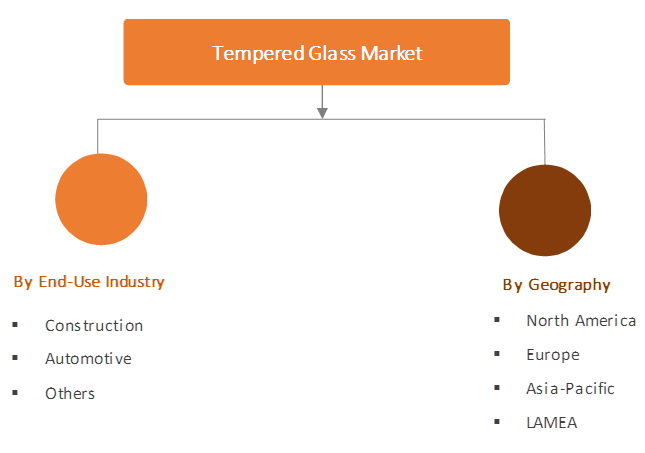 Global Tempered Glass Market Segmentation