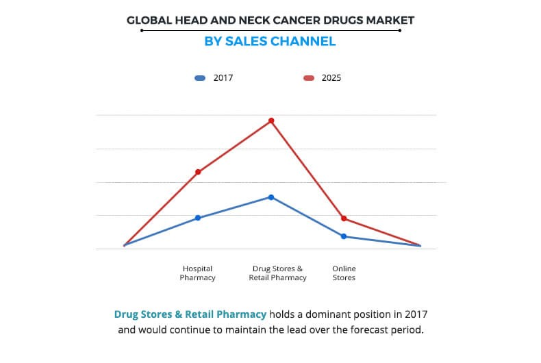 Head & Neck Cancer Drugs Market Size, Share and Forecast | 2025