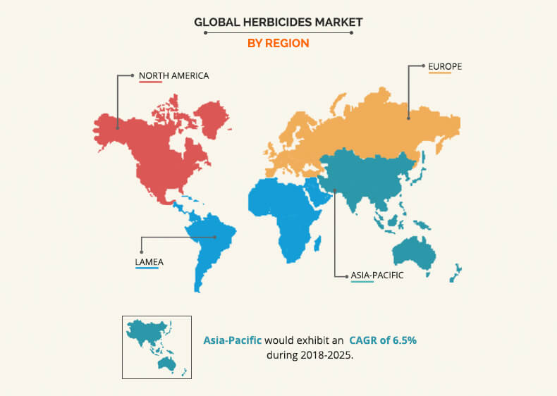 Herbicides Market By Region