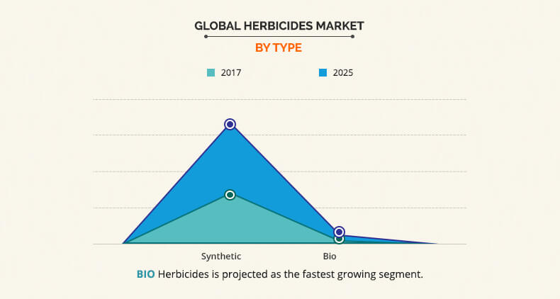 Herbicides Market Size By Type and Geography | Forecast 2018