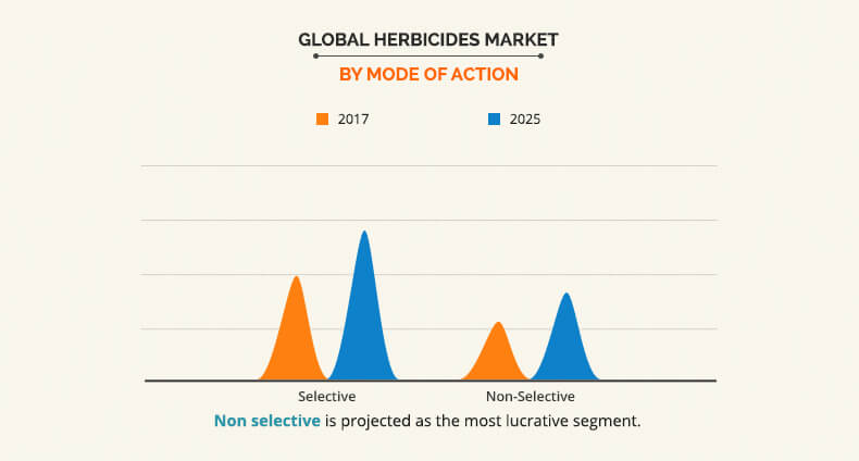Herbicides Market By Mode of Action