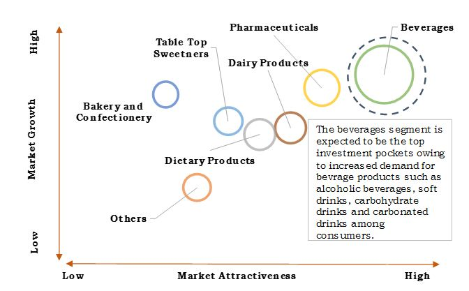 High Intensity Sweeteners Market Top Investment Pockets