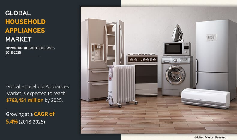 global household appliances market