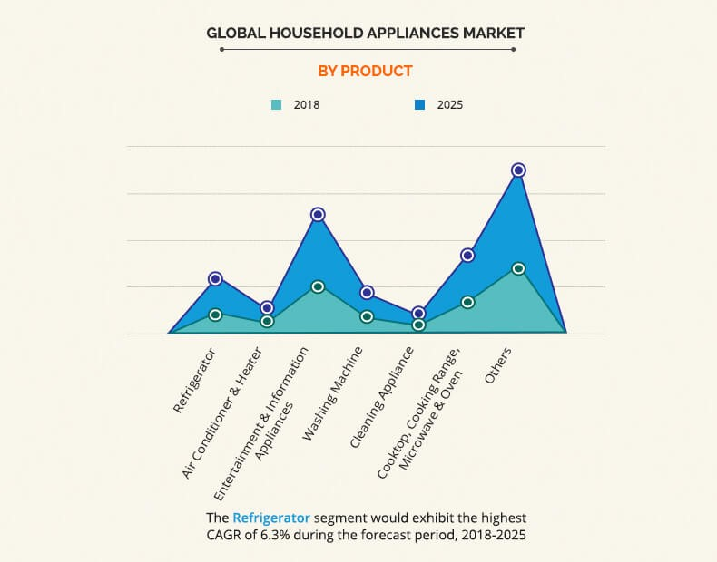 global household appliances market by product