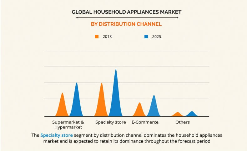 global household appliances market by distribution channel