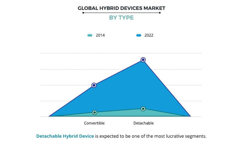 Hybrid Devices Market by Type