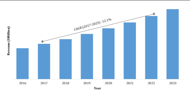India Disposable Medical Sensors Market, 20162023 ($Million)