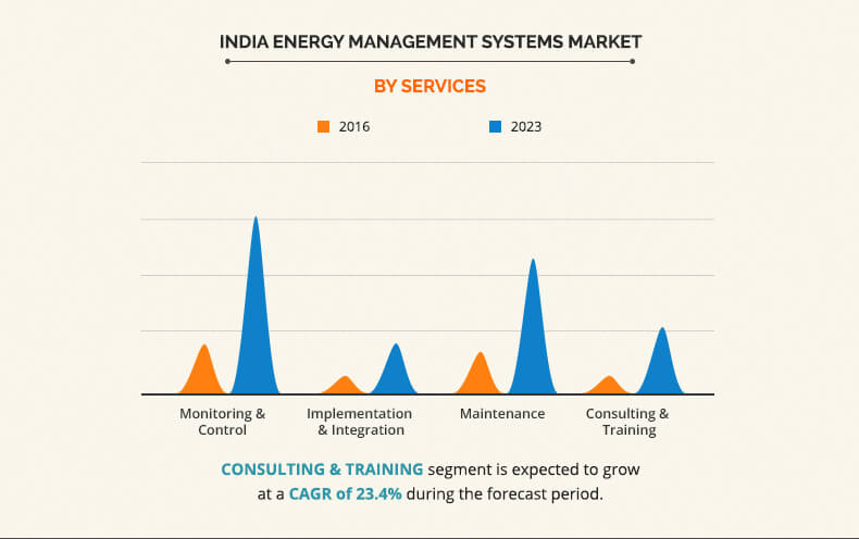 india energy management systems market by services