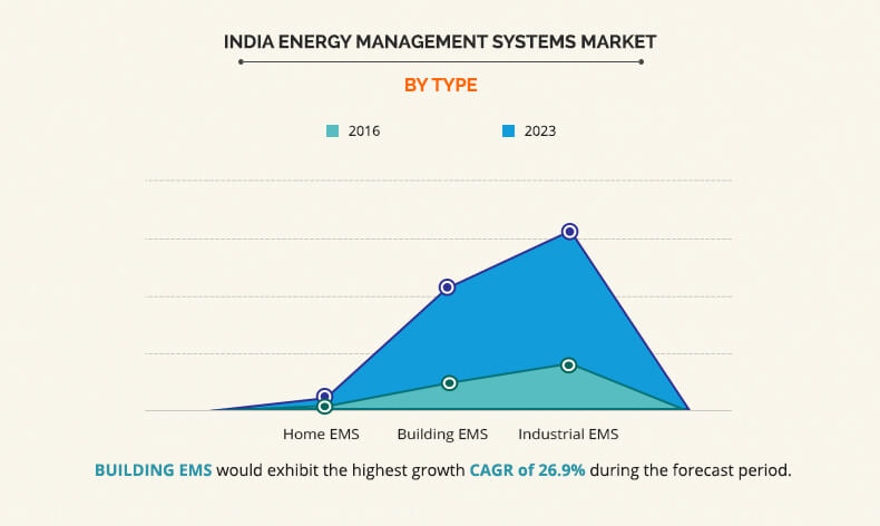 india energy management systems market by type