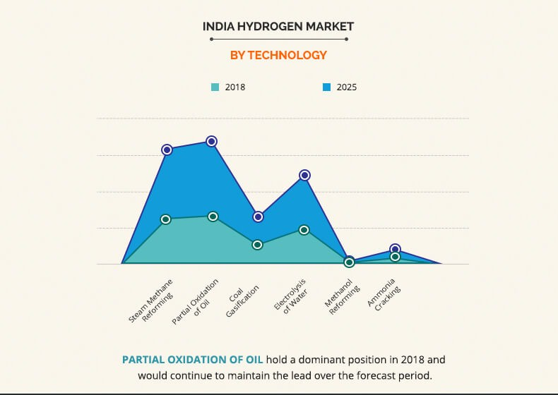 India Hydrogen Market Industry Report Forecast, 2018- 2025