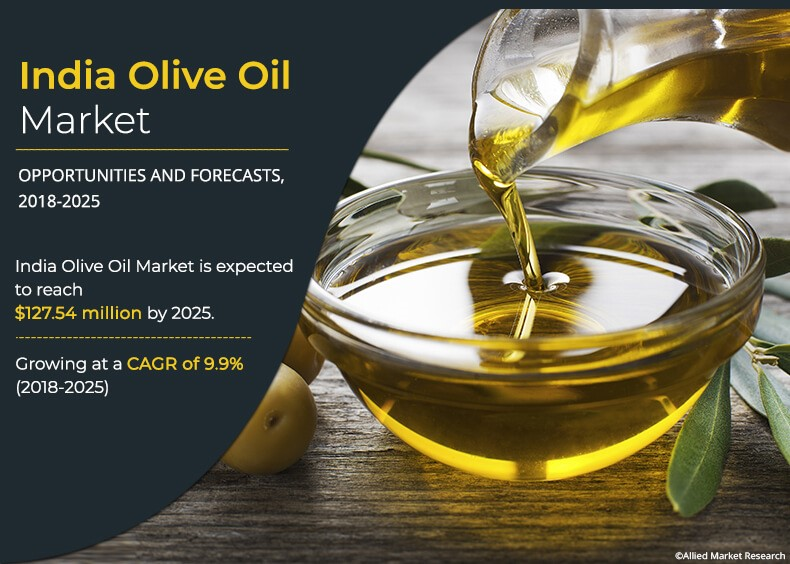 India Olive Oil Market Size, Share and Trends | Industry