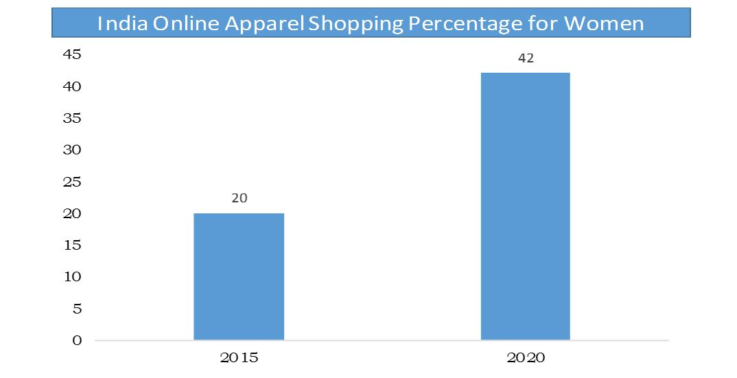 India online apparel shopping percentage for women