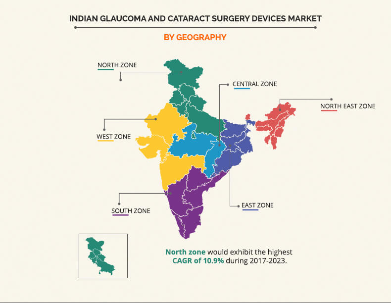 Indian Glaucoma And Cataract Surgery Devices Market