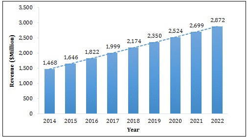 Indian Photonic Crystal Market by Revenue 2014-2022