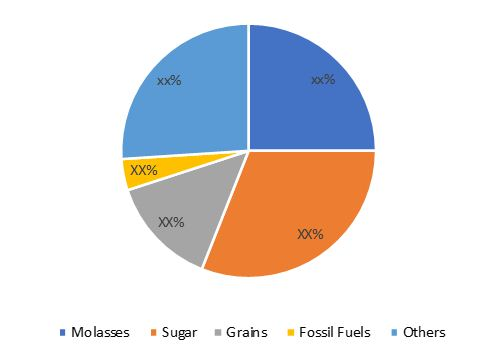 Industrial Alcohols Market Share, By Source, 2016 (%)