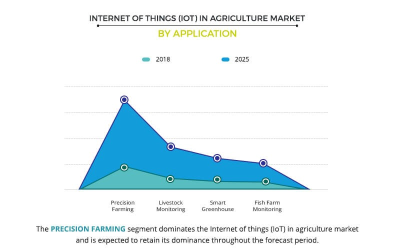 IoT in Agriculture Market Size, Share & Growth Analysis
