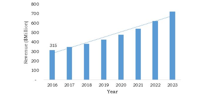 Italy Green Cement Market Growth, 2016-2023