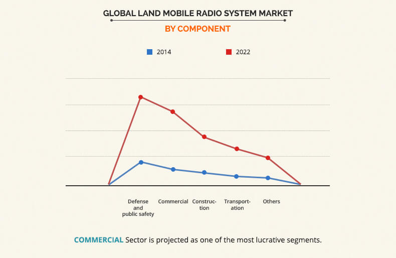 Land Mobile Radio System Market by Component