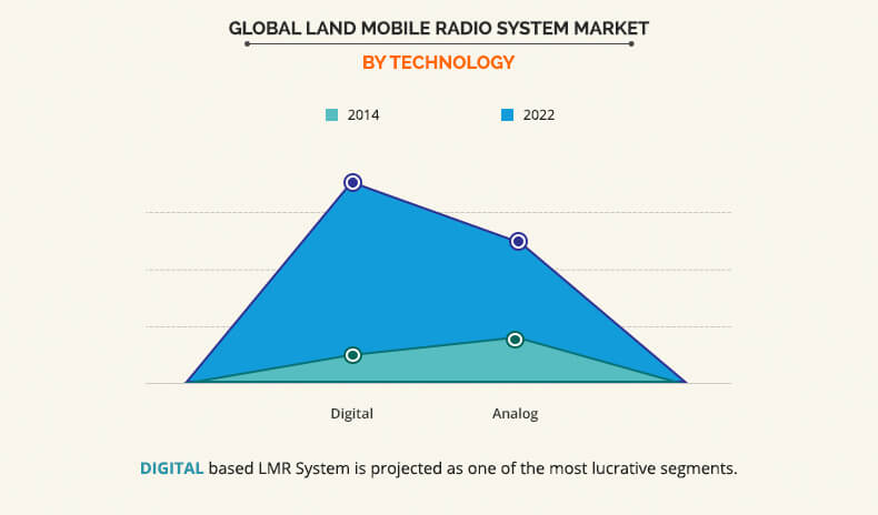 Land Mobile Radio System Market by Technology