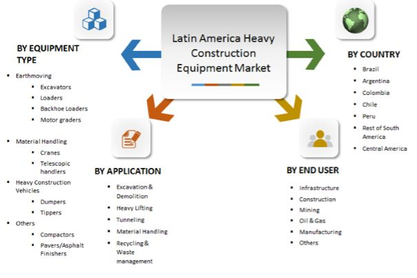 Latin America Heavy Construction Equipment Market