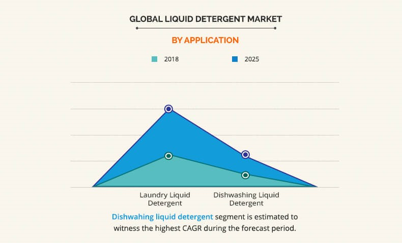 detergent consumer environment in north america