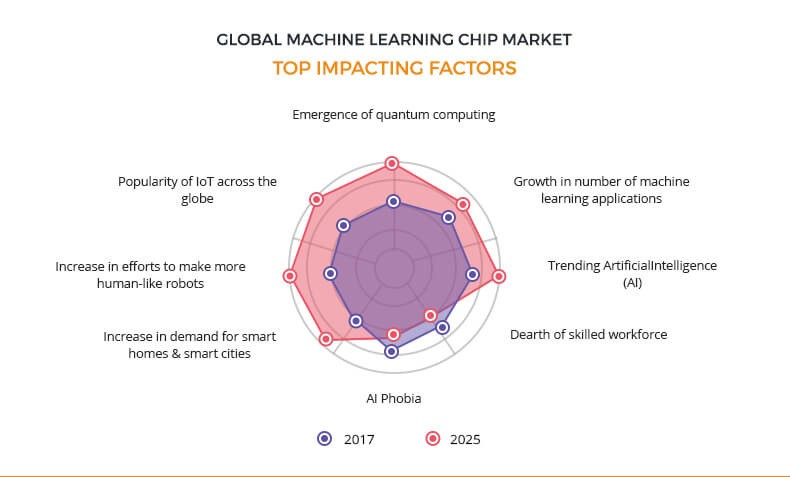 machine learning chip market top impacting factors