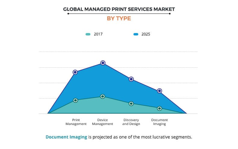 Managed Print Services Market by Type
