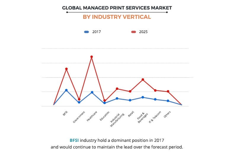 Managed Print Services Market by Industry Vertical
