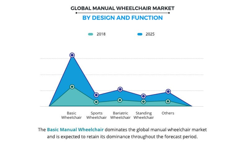 Manual Wheelchair Market Size, End-User And Industry
