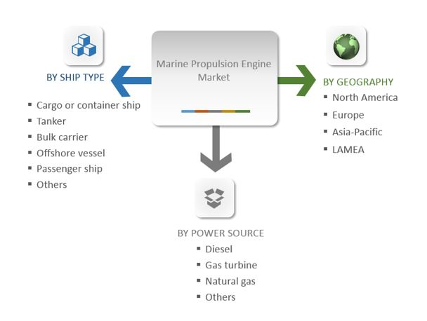 Marine Propulsion Engine Market Segmentation