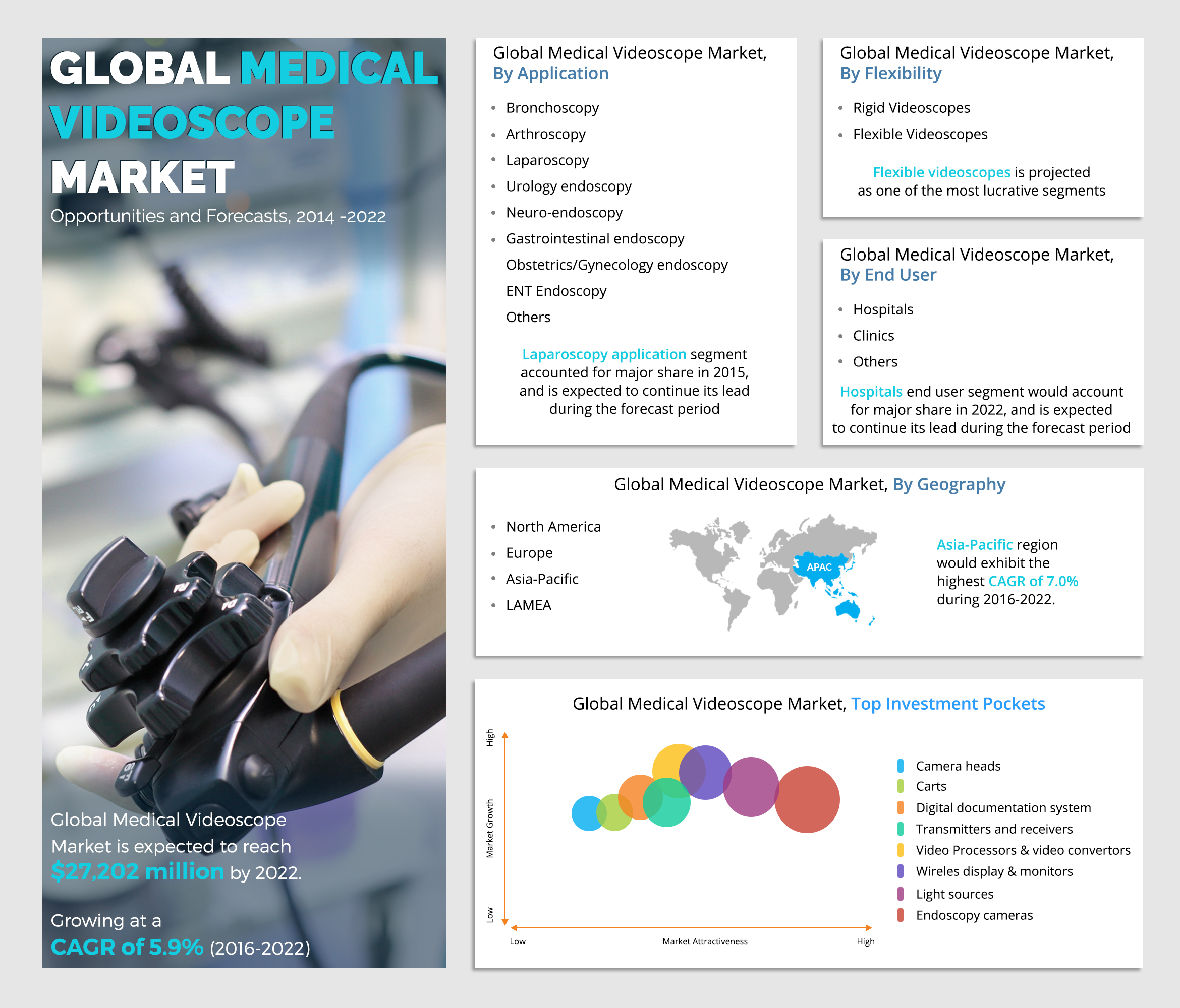 Medical Videoscope Market