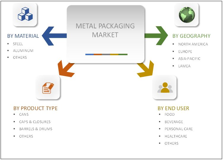 Metal Packaging Industry Segmentation Review