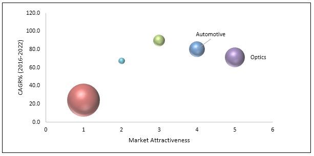 Metamaterial Medium Market Top Investment Pockets