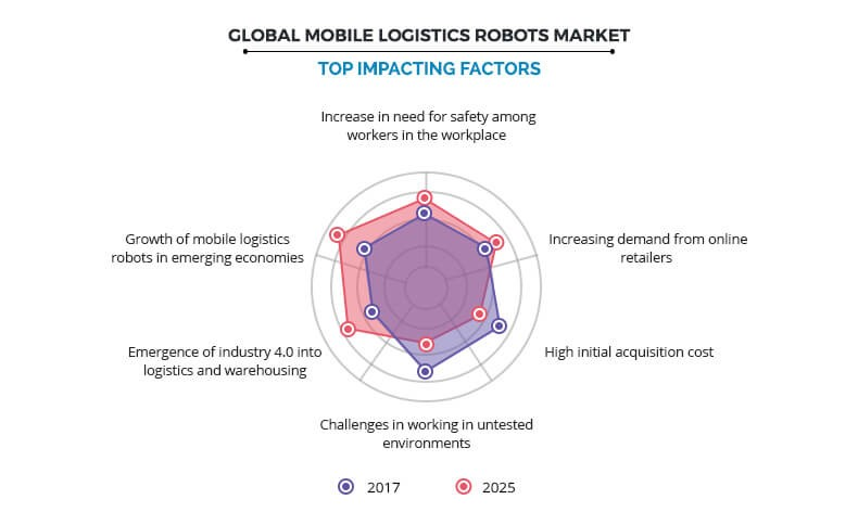 Mobile Logistics Robot Market Size and Report Analysis