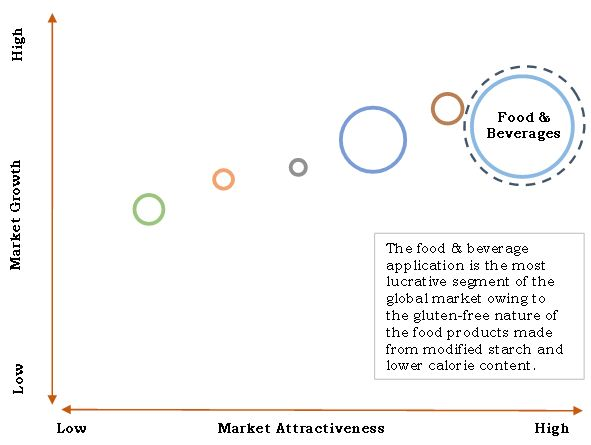 Modified Starch Market Top investment pocket, by application