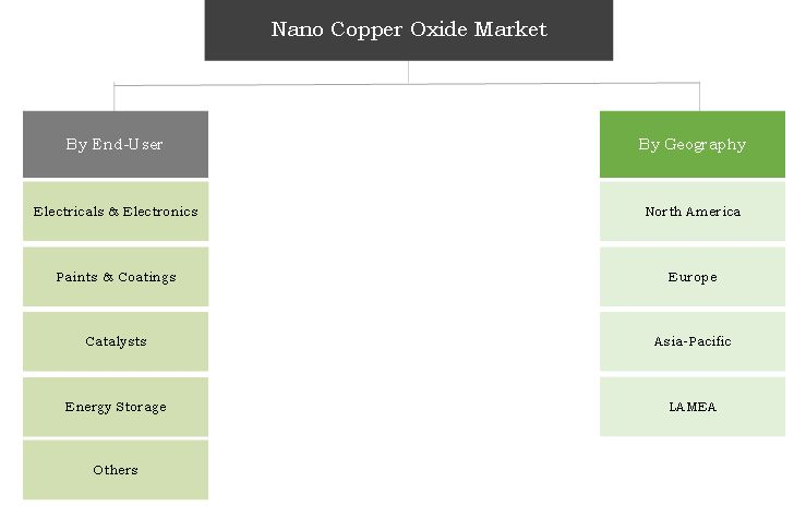 Nano Copper Oxide Market Segmentation