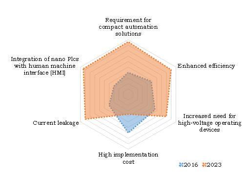 Nano Programmable Logic Controller (PLC) Market Top Impacting Factors