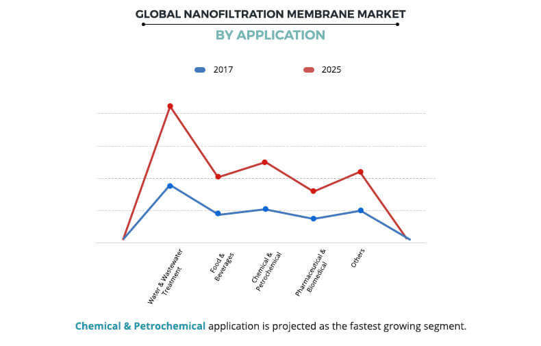 Nanofiltration Membrane Market, By Application