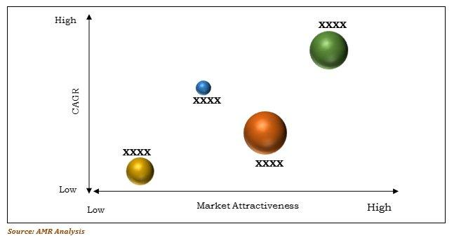 Nanomaterials Market Top Investment Pockets