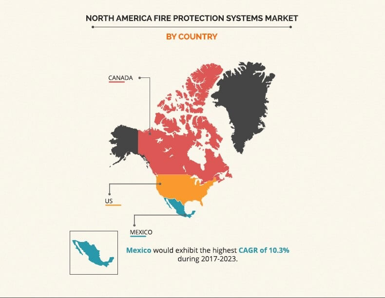 North America Fire Protection Systems Market