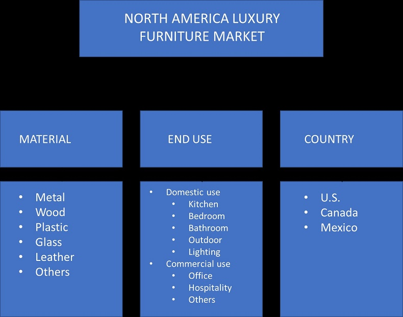 North America Luxury Furniture Market