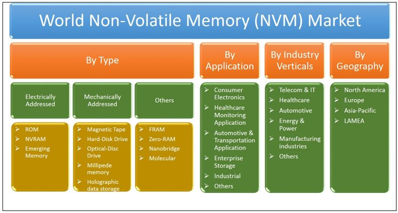 World NVM market segmentation